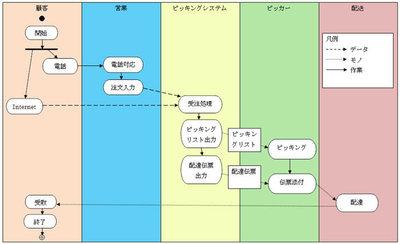 図1 今回作成したアクティビティ図のイメージ