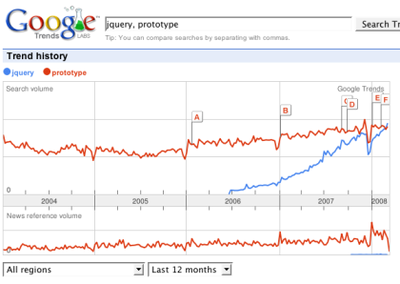 jQueryとprototype.jsの人気(by Google Trends)