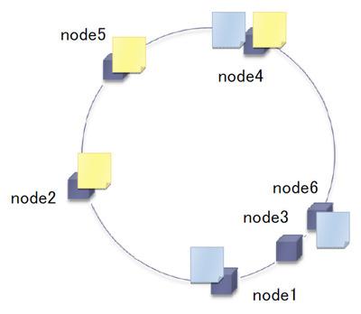図1 Kaiクラスタの例