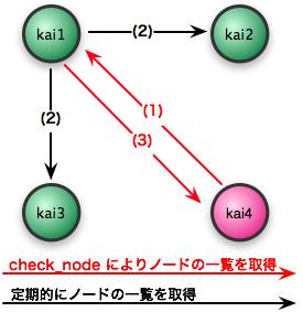 図1 クラスタ {kai1,kai2,kai3} にノードkai4を追加する例