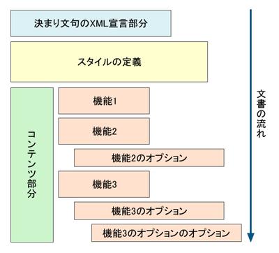 図1 KMLファイルの一般的な構成図