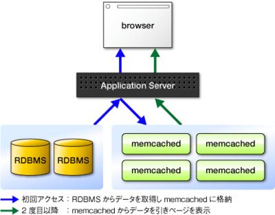 図1 memcachedの一般的な利用