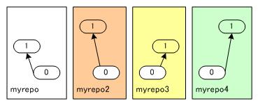 図1 成果の分散