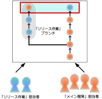 図1 成果の混交
