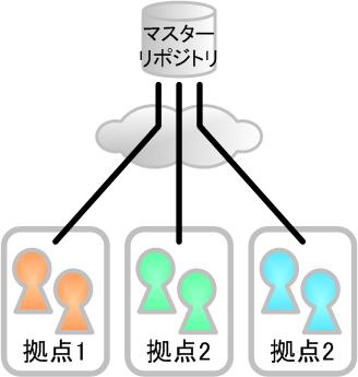 図1 フラットな構成