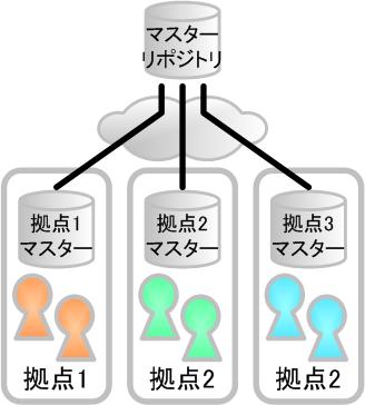 図2 情報損失のある多段構成
