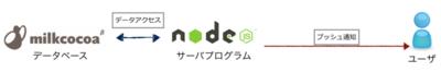 図3 MilkcocoaがmongoDBとsocket.ioを肩代わりしてくれる