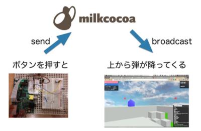 図6 Raspberry PiからMilkcocoaを経由してWebゲーム上でエフェクトを掛ける