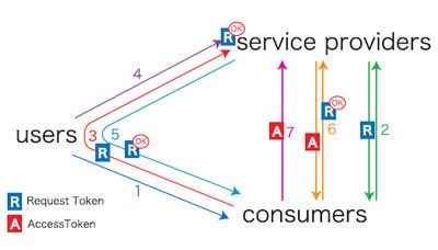 図3 smart.fmでの認証フロー