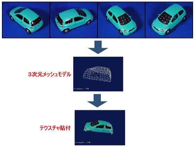 図4 画像理解の例(三次元復元)