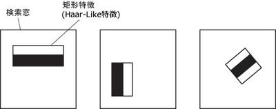 図3 オブジェクト検出特徴の例