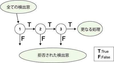 図2 Attentional Cascade