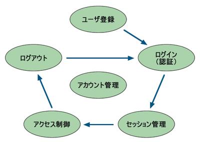 図1 認証に必要となる機能