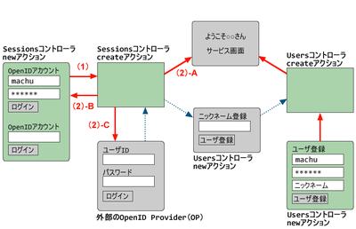 図1 パスワード認証に対応した画面遷移図