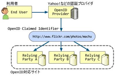 図1 一つのOpenIDで複数のRPへログインする