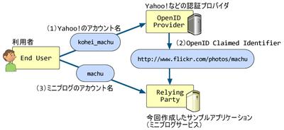 図2 OPとRPのそれぞれのIDの関係