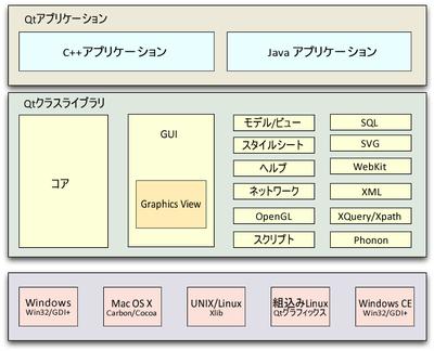図1 Qtのアーキテクチャ