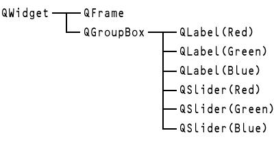 図2 図1のコンポジットウィジェットのオブジェクトツリー