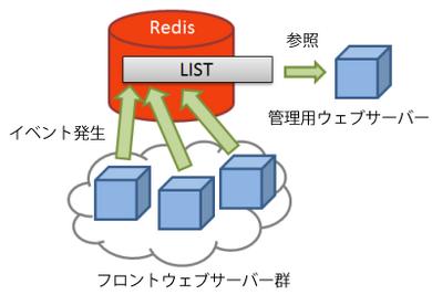 図2 リアルタイムログ機能の構成
