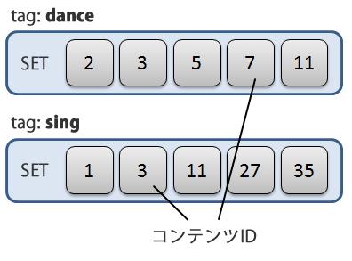 図2 タグとコンテンツIDの関連付け例