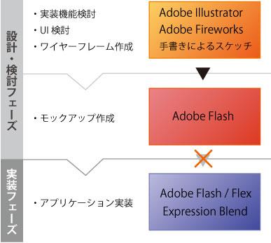 図9 セカンドファクトリーの設計ワークフロー