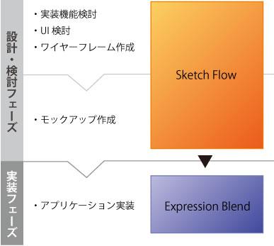 図10 コントロールベースの設計ワークフロー