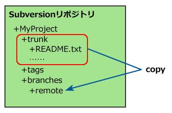 図1 テスト用Subversionリポジトリのディレクトリ構造