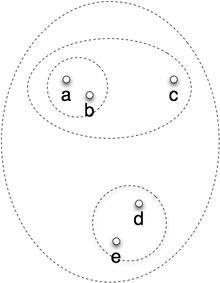 図1 clustering