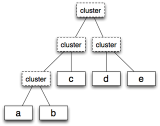 図2 clustering_tree
