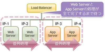 図1 LB-Web-APPサーバの構成図