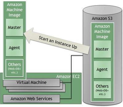 図1 WakameのMasterとAgentをインストールされたAMIを起動したイメージ