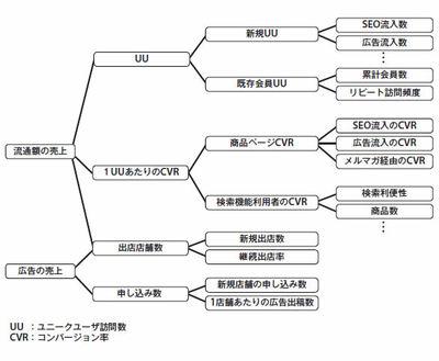 図1 カラメルのKPI