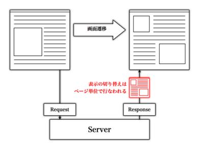 図1 静的なウェブページ