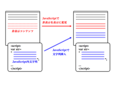 図2 DHTMLによるコンテンツの追加
