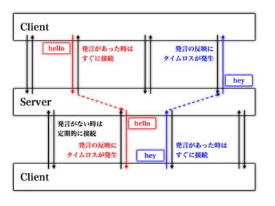 図6 Comet登場以前のチャットの例