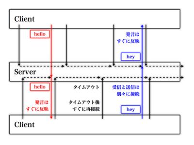 図7 Cometを使用したチャットの例