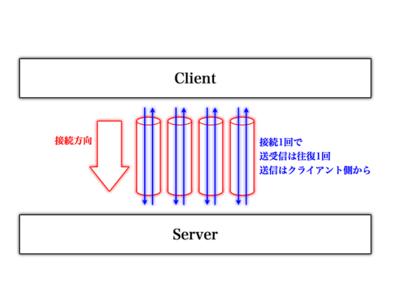 図8 HTTPによる接続と通信方法