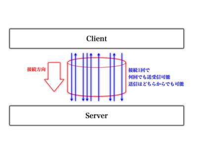 図9 WebSocketによる接続と通信方法