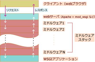 図1 ミドルウェアの動作概念
