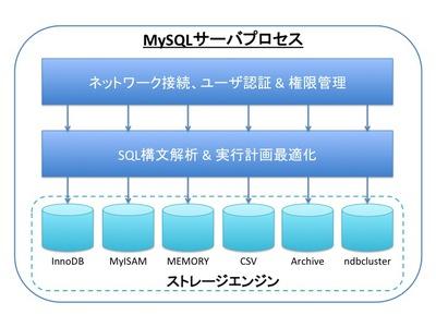 図1 MySQLサーバアーキテクチャ概要