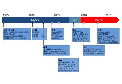 図2 MySQLサーバの開発の歴史