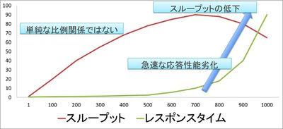 図1 多重度を変化させた場合のスループットとレスポンスタイムの変化の例