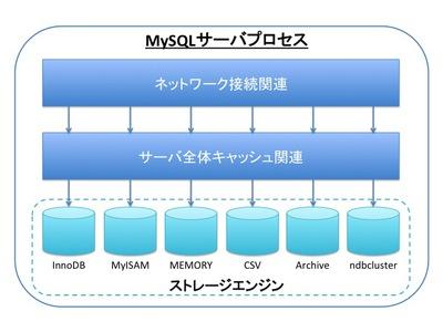 図1 MySQLサーバのアーキテクチャ概要