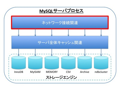 図2 MySQLサーバのアーキテクチャ概要