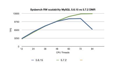 図2 MySQL 5.7.2と5.6の参照更新処理の性能比較(12CPUから84CPUまで,Sysbench使用)(注2)