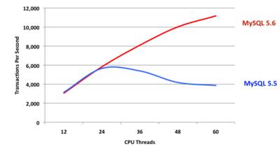 図1 MySQL 5.6と5.5の参照更新処理の性能比較(12CPUから60CPUまで,Sysbench使用)(注1)