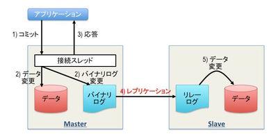 図1 非同期レプリケーションの流れ