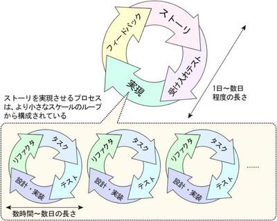 図1 プロジェクトのループ構造は入れ子になっている