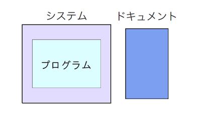 図1 ドキュメントはシステムとは別物