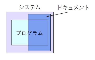 図2 ドキュメントはシステムの本質的な構成要素